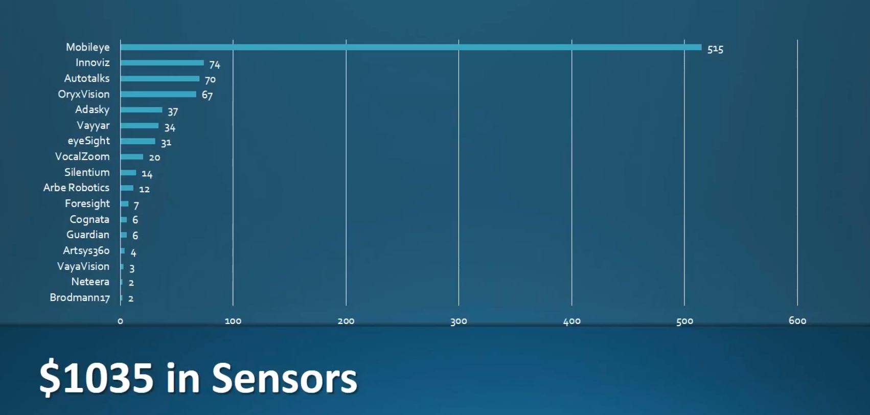 Alon Atsmon - Sensors