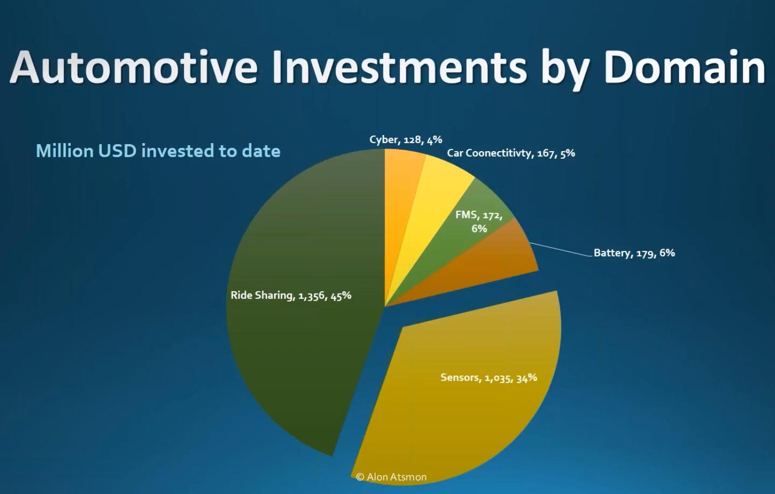 Alopn Atsmon - auto investments by domain