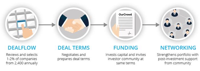 oc-investment-process
